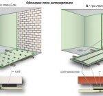 Выравнивание стен гипсокартоном без каркаса: как быстро и качественно провести монтаж?